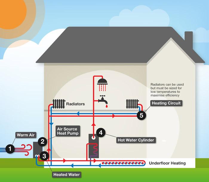 Elektrische Verwarming Of Warmtepomp Alternatief Voor Cv Ketel